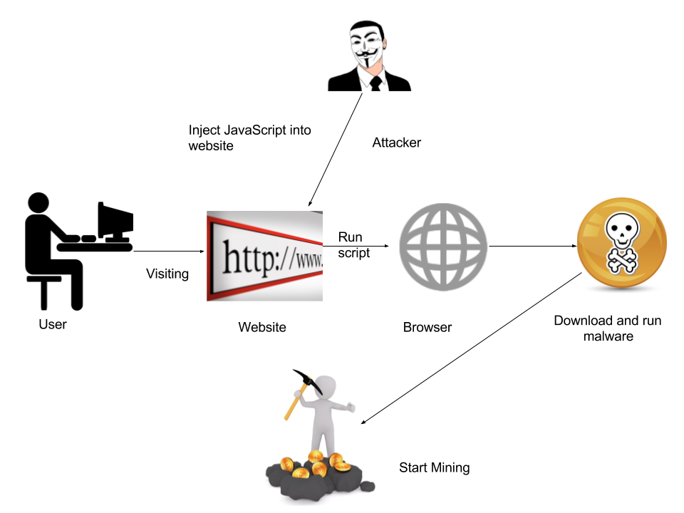 Fig 1: Attack Chain